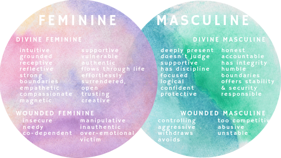 Image result for we all have a feminine and masculine